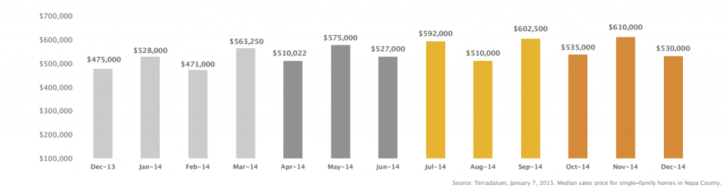 Napa Real Estate Report – Fourth Quarter 2014